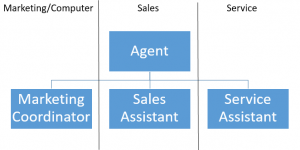Team Structure - Earn More Per Hour